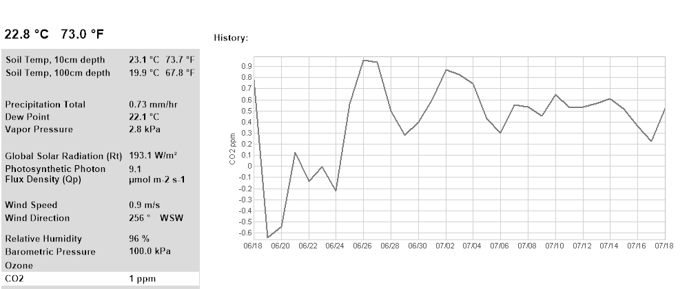 Carbon Dioxide 30 Days