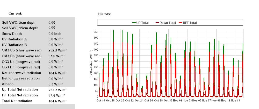 Total Net Radiation 30 Days