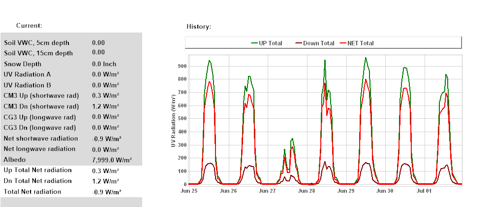 Total Net Radiation 7 Days
