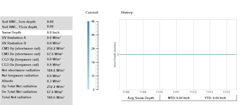 Snow Depth 7 Days