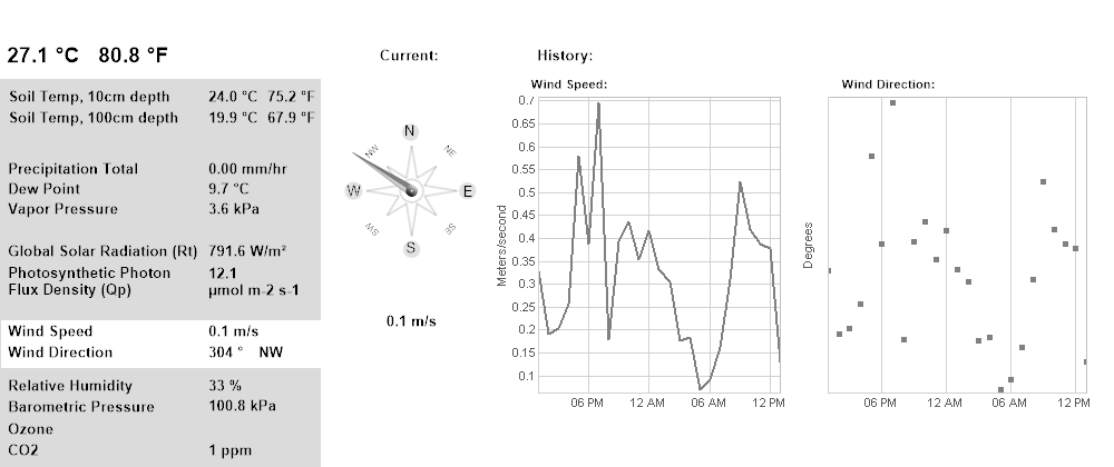 Wind 24 hours