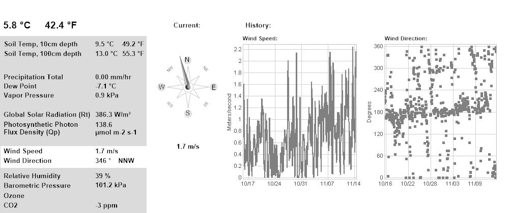 Wind 30 Days