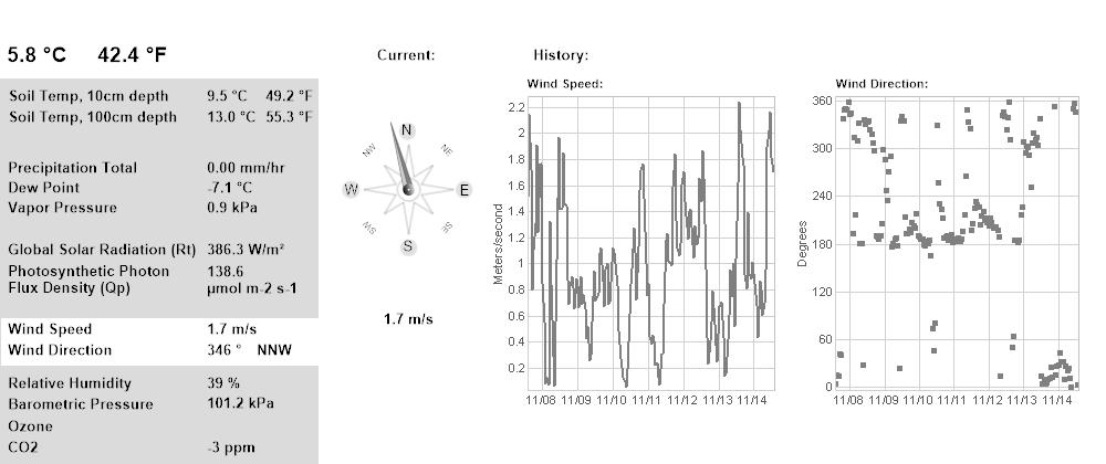 Wind 7 Days